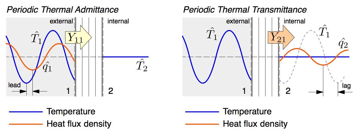 The admittance procedure calculates time-varying solutions for heat admittance and transmittance, from which the exact storage heat flux can be calculated