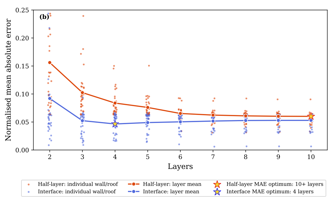 Comparison of errors for 288 different wall and roof representations, with low complexity on the left and higher complexity on the right. The mean error of the interface scheme (blue) is smaller than the half-layer scheme (red), especially at lower complexity.