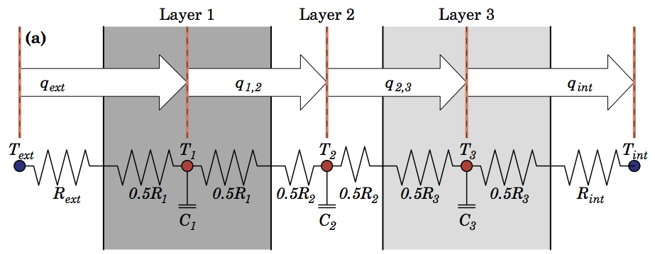 Half-layer scheme for conduction through a wall.