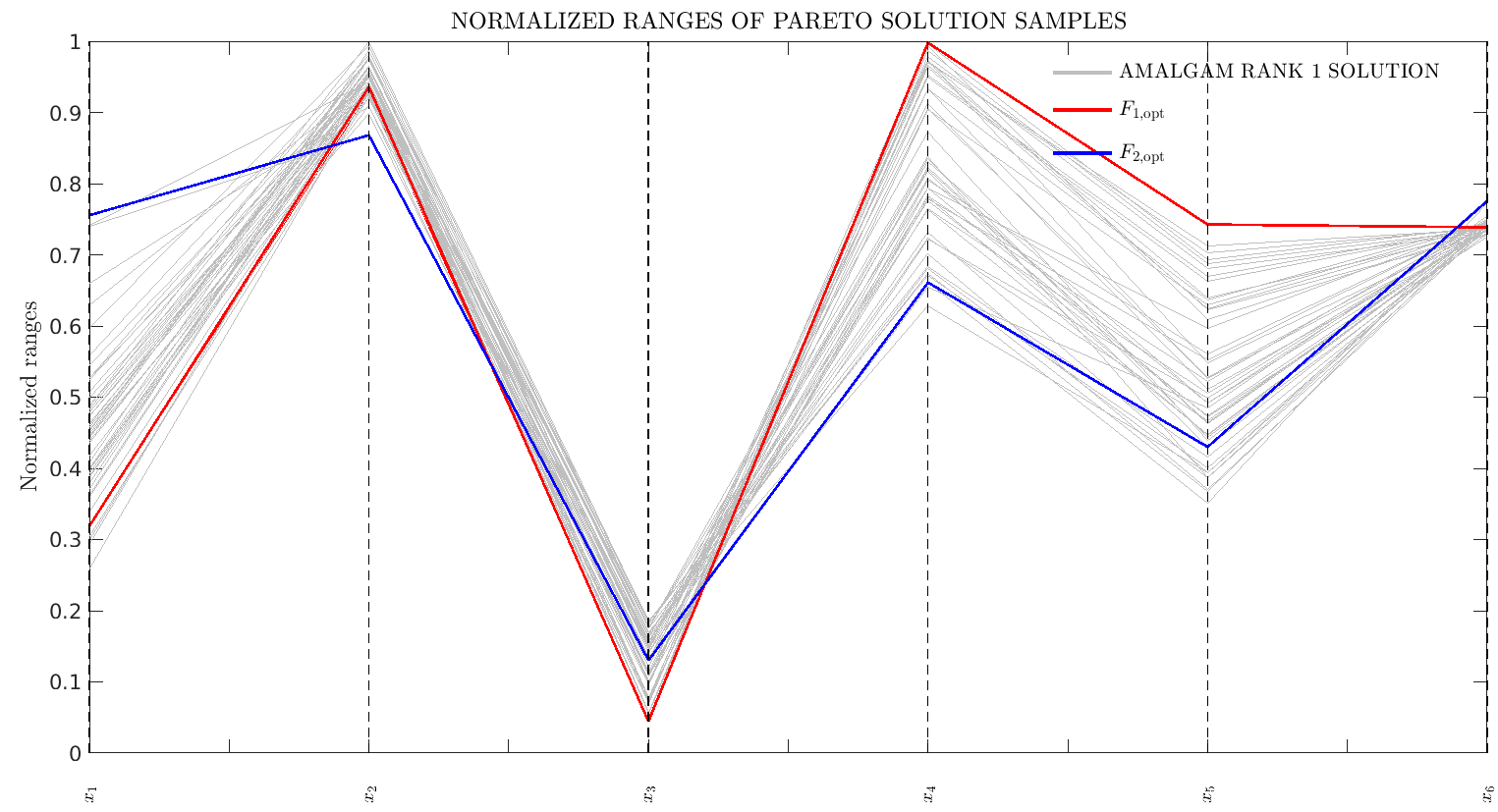 Figure 3: Example of optimum solution spread across paramater values